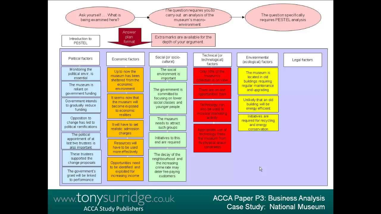 senior lecturer tony surridge presents acca p business analysis  senior lecturer tony surridge presents acca p3 business analysis case study section a example