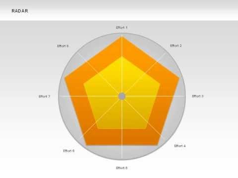 Data Driven Radar Charts