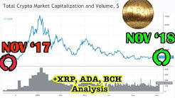 Cryptocurrency Market - very similar to last year. Bitcoin, XRP Ripple, Bitcoin Cash (BCH), Cardano