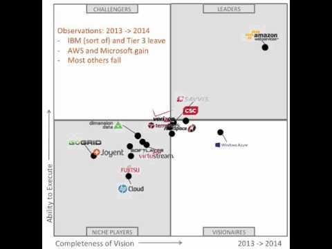 Gartner IaaS Magic Quadrant 2012-2015