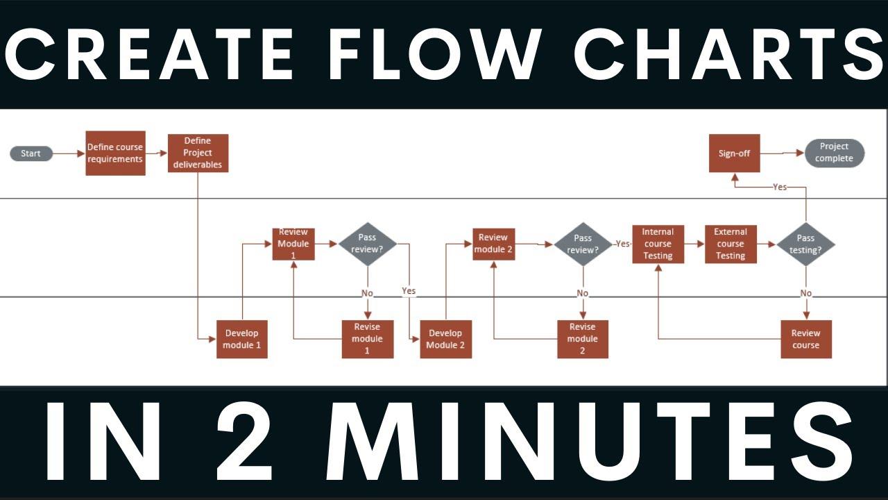Flowchart preparation through visio business analyst training vijay  shukla also rh youtube