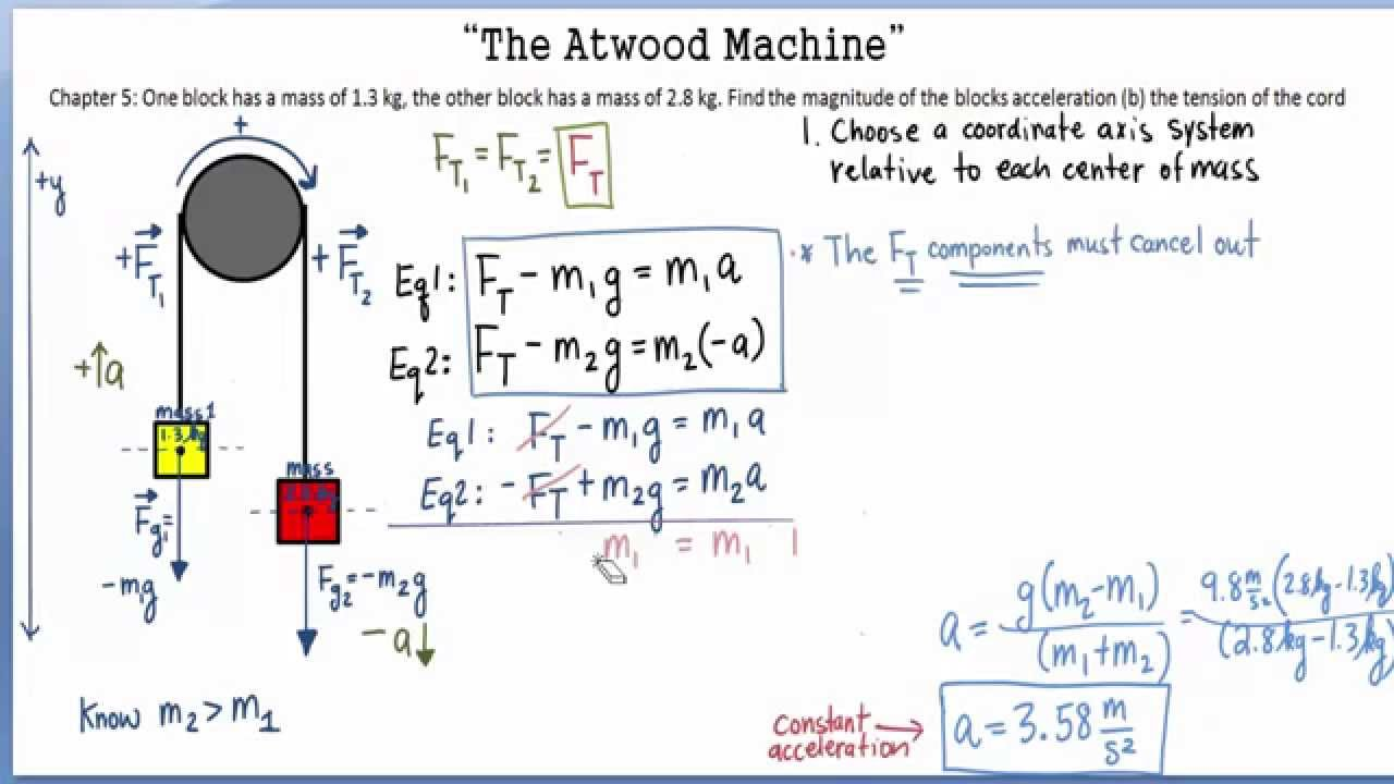 atwood machine free diagram