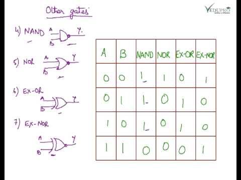 Basic Logic Gates, Introduction to Logic Gates, Logic Gates Truth