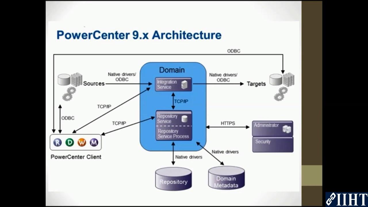 How to Download Informatica - Tutorial Gateway