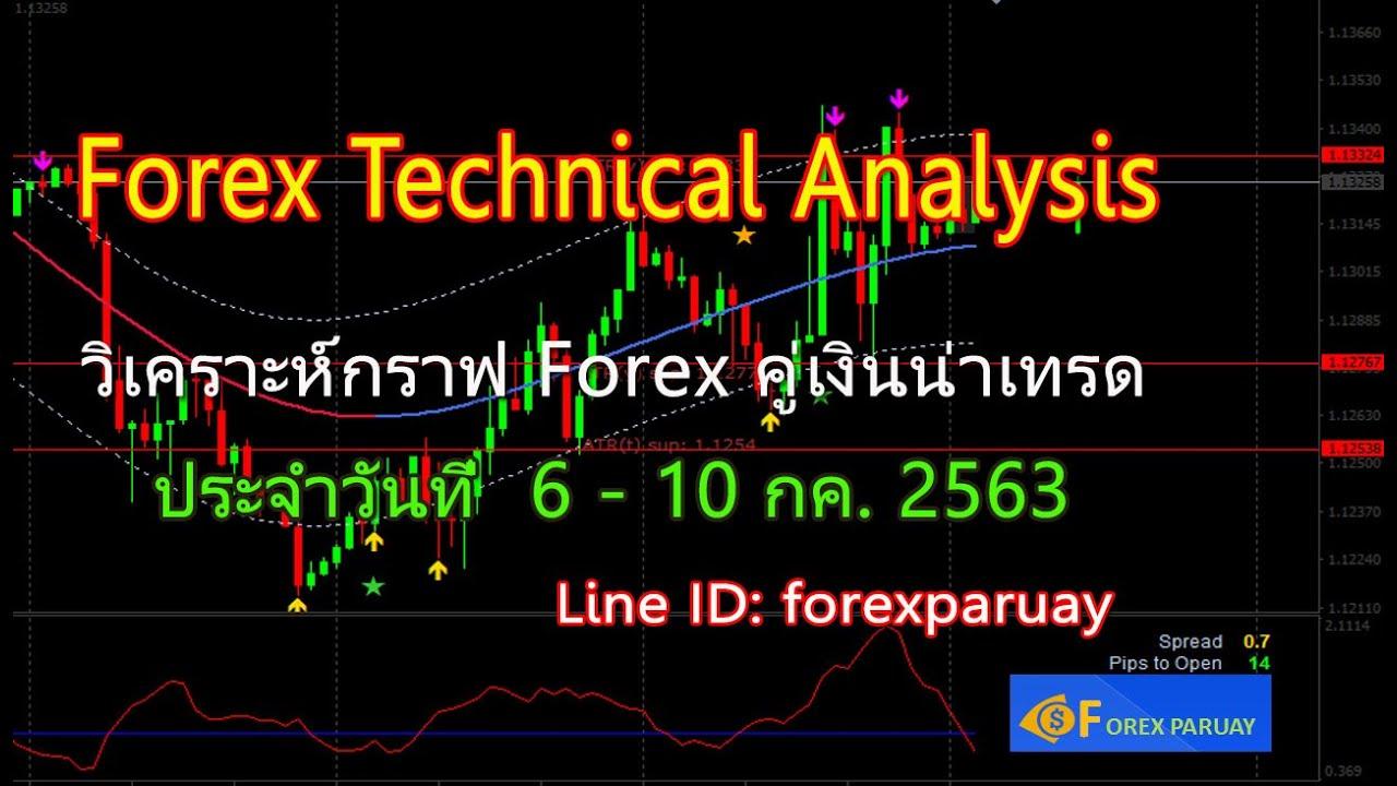 ทิศทางค่าเงิน Dollar แผนการเทรด ทอง, Forex 6 - 10 กค.  2563