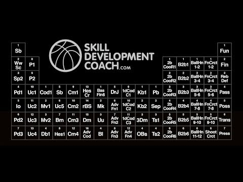 Skill development coach how the periodic table of basketball skill development coach how the periodic table of basketball skills is organized urtaz Choice Image