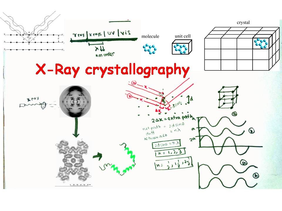 X Ray Crystallography and X Ray Diffraction - YouTube