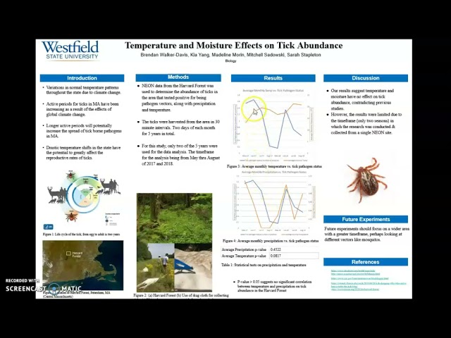 The spatial relationship between temperature, moisture, and tick abundance