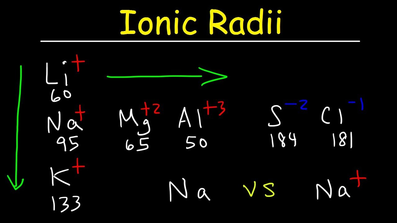 Ionic Radius Trends Basic Introduction Periodic Table Sizes Of