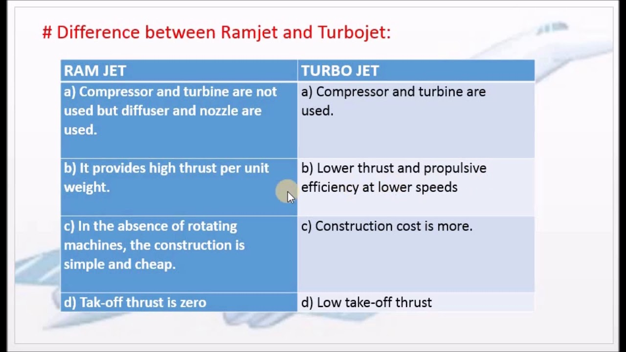 Differences between Ramjet and Turbojet engines - M4 18 - GD&JP in Tamil