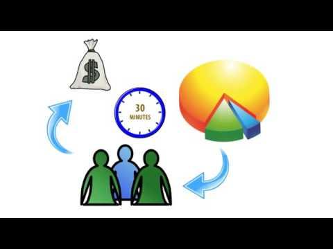 Profit distribution method  My Paying Ads  (MPA)