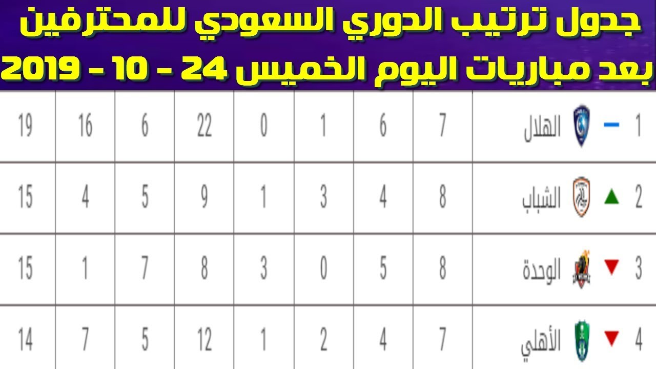 جدول ترتيب الدوري السعودي للمحترفين بعد مباريات اليوم الخميس 24 10 2019