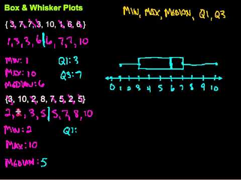 how to make a box and whisker plot