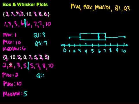 Box  Whisker Plots - YouTube