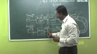 Unit-3 Fiber Optics & Applications (Fiber Optical Communication System,Light Soures) - Physics
