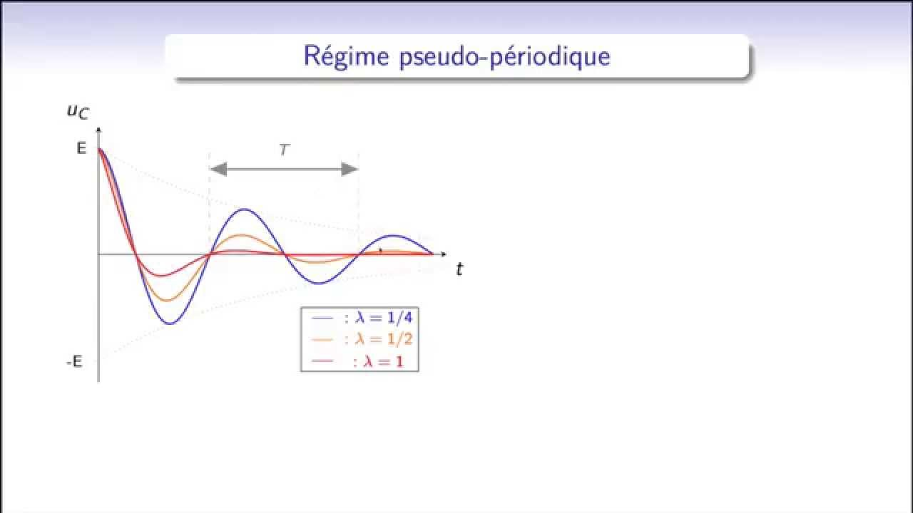 Oscillatore Rlc Image Information Sine Wave Oscillator Circuit Diagram Tradeoficcom Iytimgcom