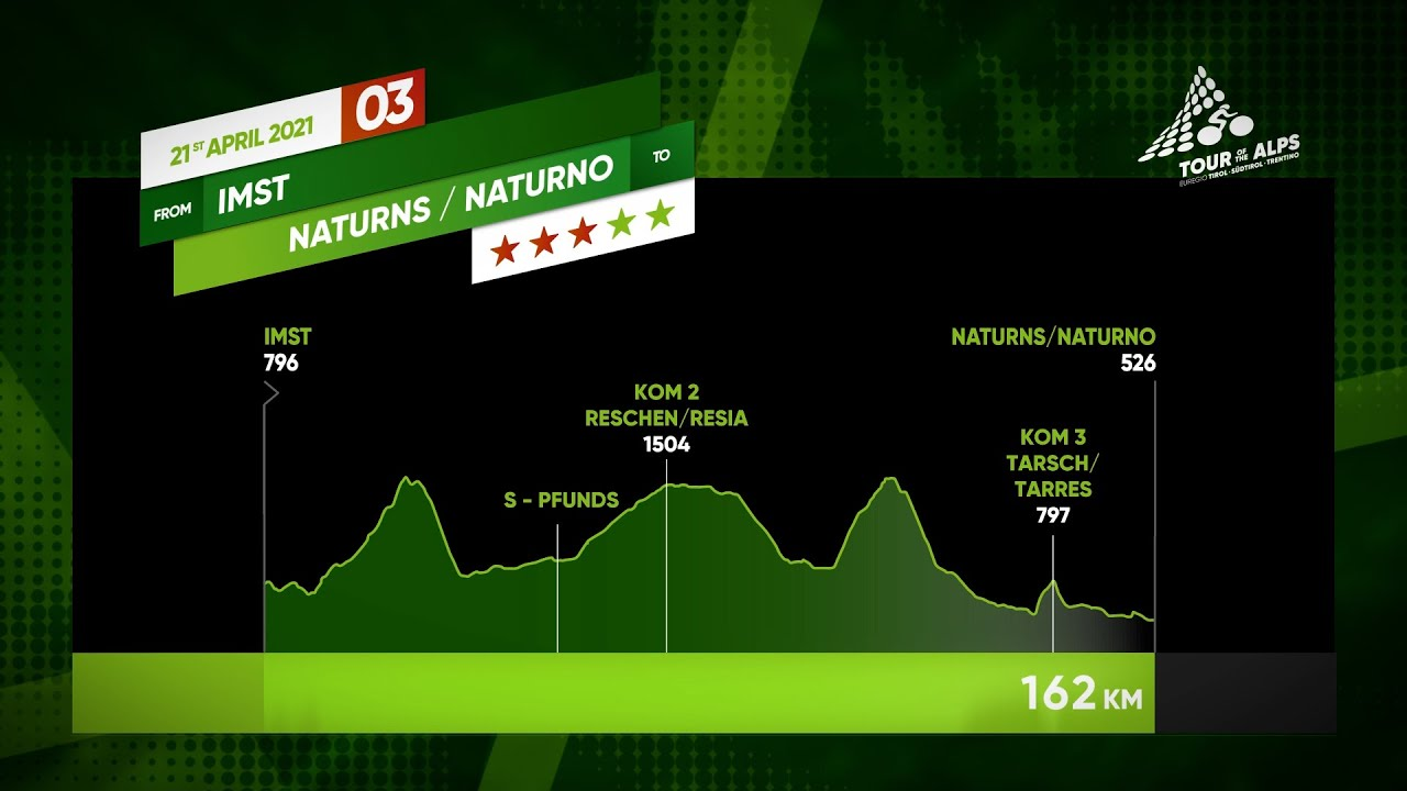 Tour of the Alps 2021 | Stage 3 (Imst - Naturns/Naturno)