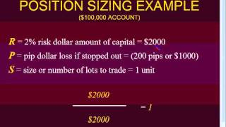 The Proper Way To Calculate Position Sizing