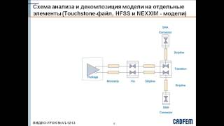 Видеоурок CADFEM VL1213 - Пример моделирования цифрового канала передачи в ANSYS HFSS ч.1