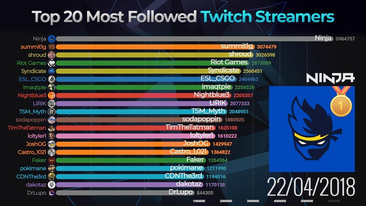 Top 20 Most Followed Twitch Streamers (2017-2019)