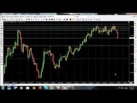 Forex Trading Signals - Learn How to Trade Forex