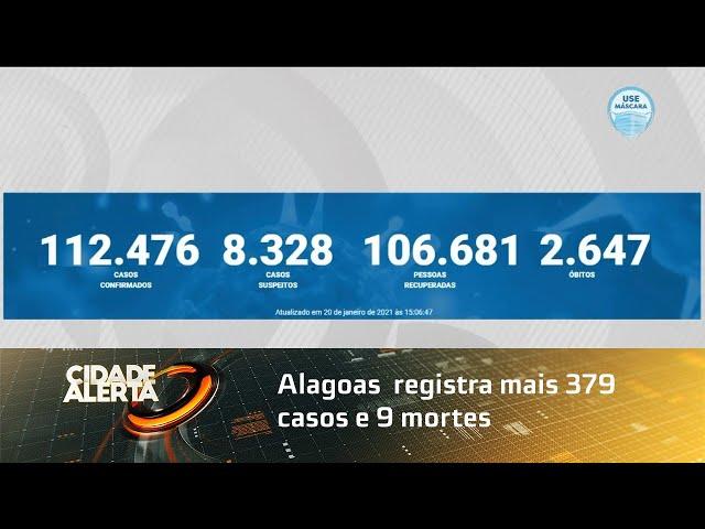 Coronavírus: Alagoas  registra mais 379 casos e 9 mortes