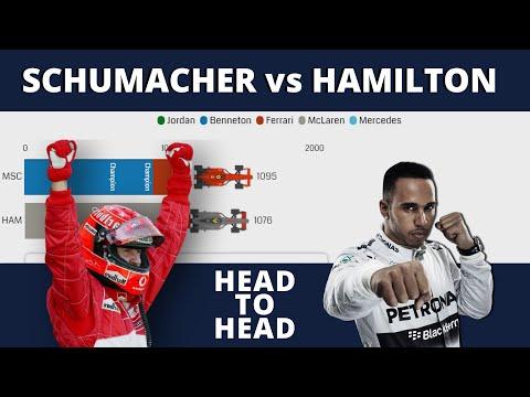 F1 Head To Head: M Schumacher Vs L Hamilton First 200 Races
