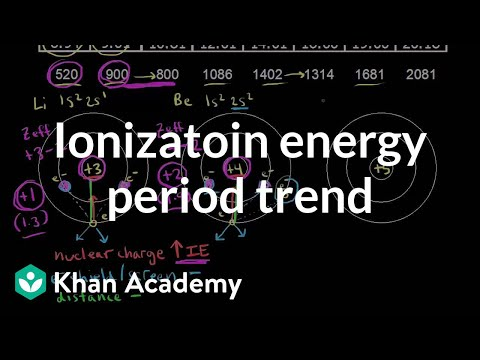 Ionization energy period trend