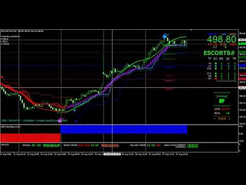 Metatrader 4 Best Buy Sell Signal Indicators For Indian Stock