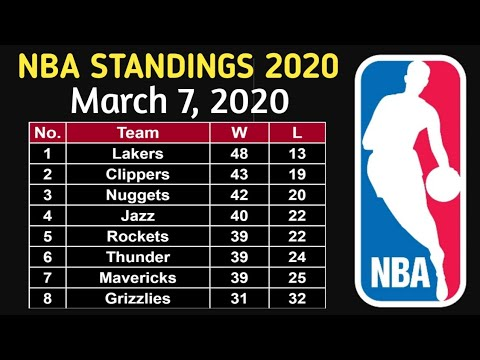 nba-standings-as-of-march-7,-2020-|-laker-defeated-milwaukee-bucks!