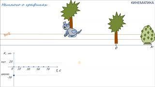 1.1 Равномерное прямолинейное движение