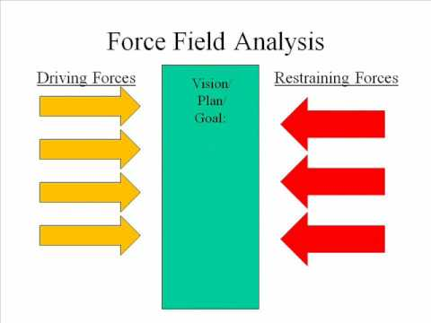 Force Field Diagram Template Force Field Analysis Template