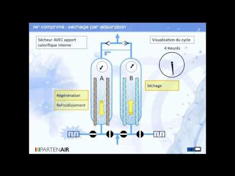 Video Sécheur par adsorption - série MWE