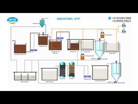 Industrial -ETP-Schematic Process Sugar- Distillery-Dairy & Condensate Polishing Unit