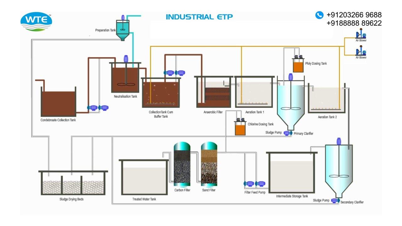 Industrial Etp Schematic Process Sugar Distillery Dairy