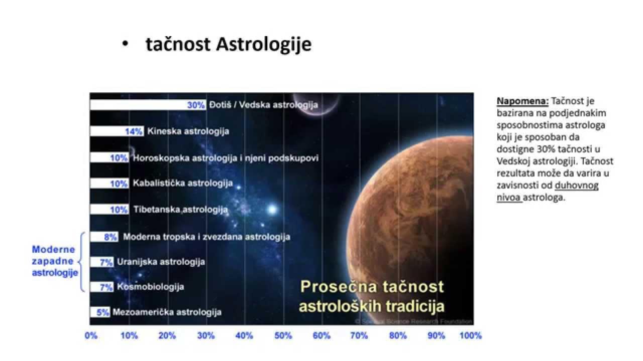 vedsko horoskopsko podudaranje pregledi softvera za upoznavanje
