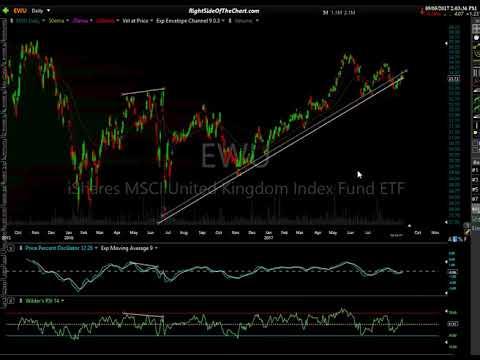 Global Stock Market Analysis 9-5-17