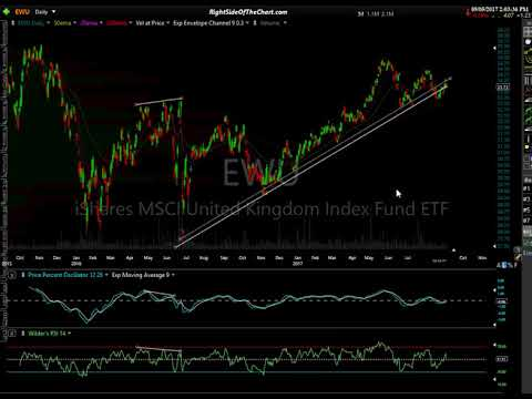 Global Stock Market Analysis 9-5-17 - Youtube