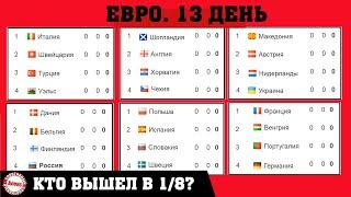 Чемпионата Европы по футболу EURO 2020 13 день Кто вышел в 1 8 Таблицы Результаты Расписание