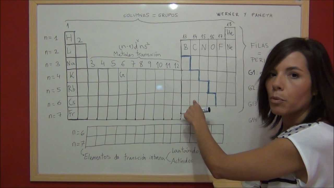 quimica tabla peridica actual clasificacin de los elementos qumicos youtube - Ubicacion De Los Elementos En La Tabla Periodica Pdf