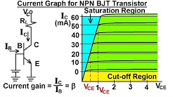 Electrical Engineering: Ch 3: Circuit Analysis (28 of 37) Current Graph for NPN BJT Transistor