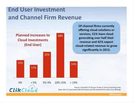 Making Money in the Cloud - Part I: Understanding the Market Opportunity