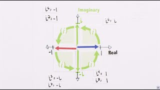 Imaginary Numbers Are Real [Part 5: Numbers are Two Dimensiona…