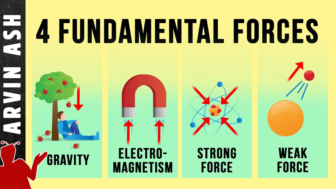 Download The Four Fundamental Forces of nature - Origin & Function