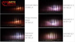 видео Фары: ксенон, светодиод или лазер?