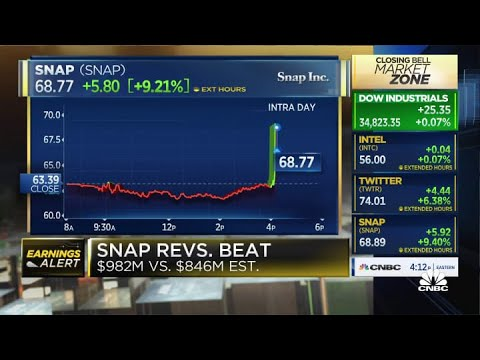 Snap beats on top and bottom, stock soars