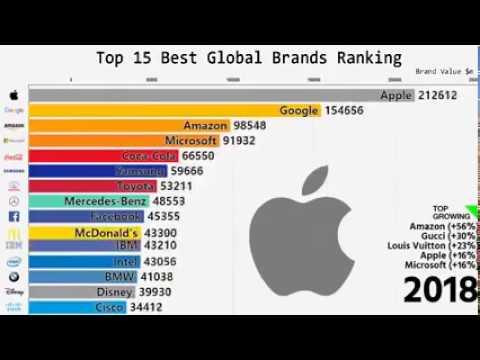 Самые дорогие компании мира с 2000 года