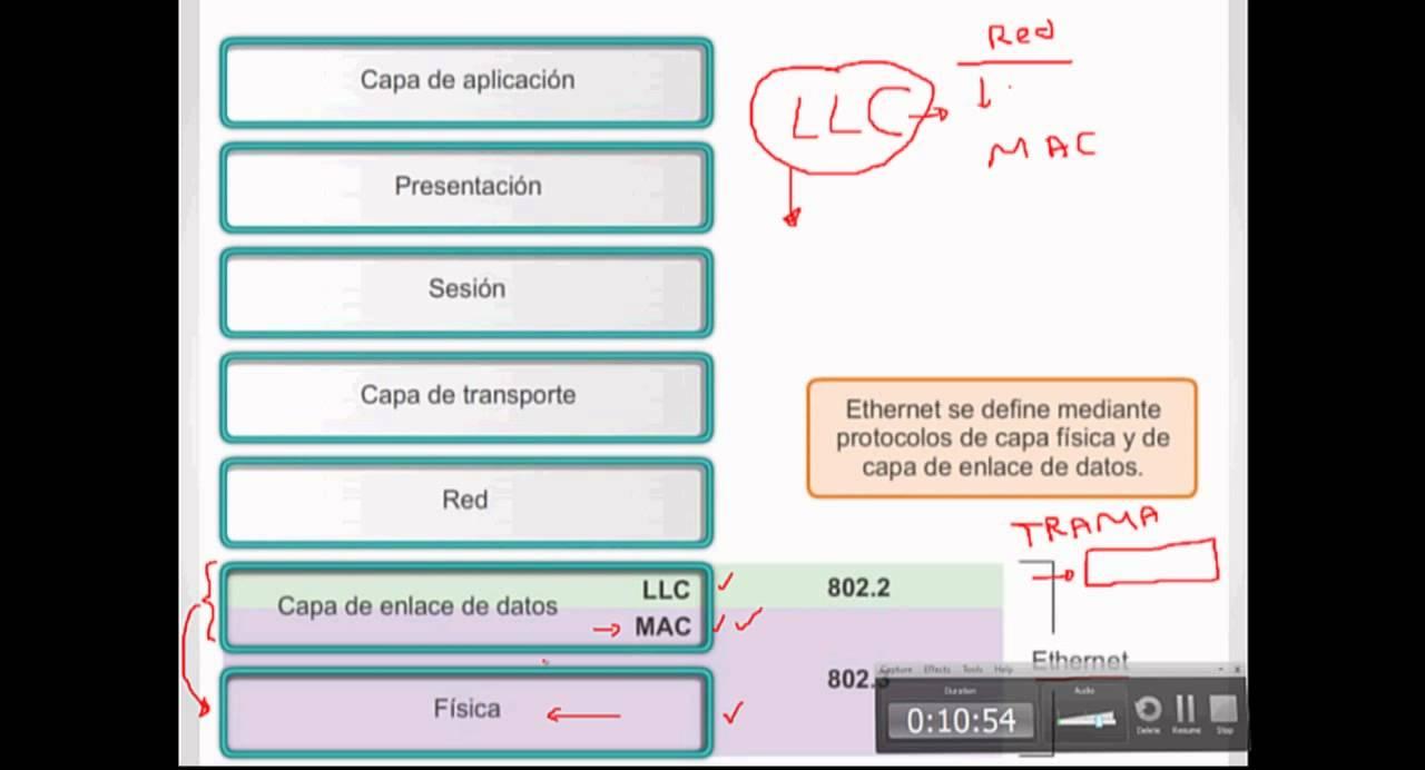 Qué es Ethernet ? - YouTube