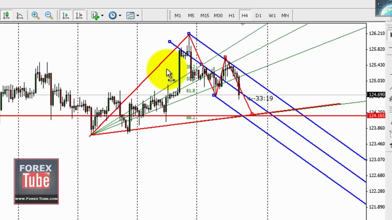 Gbp jpy forex signal