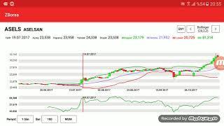 Hisse Senedi Teknik Analiz Borsa Grafik Yorumlama Borsa Analizleri Bolinger